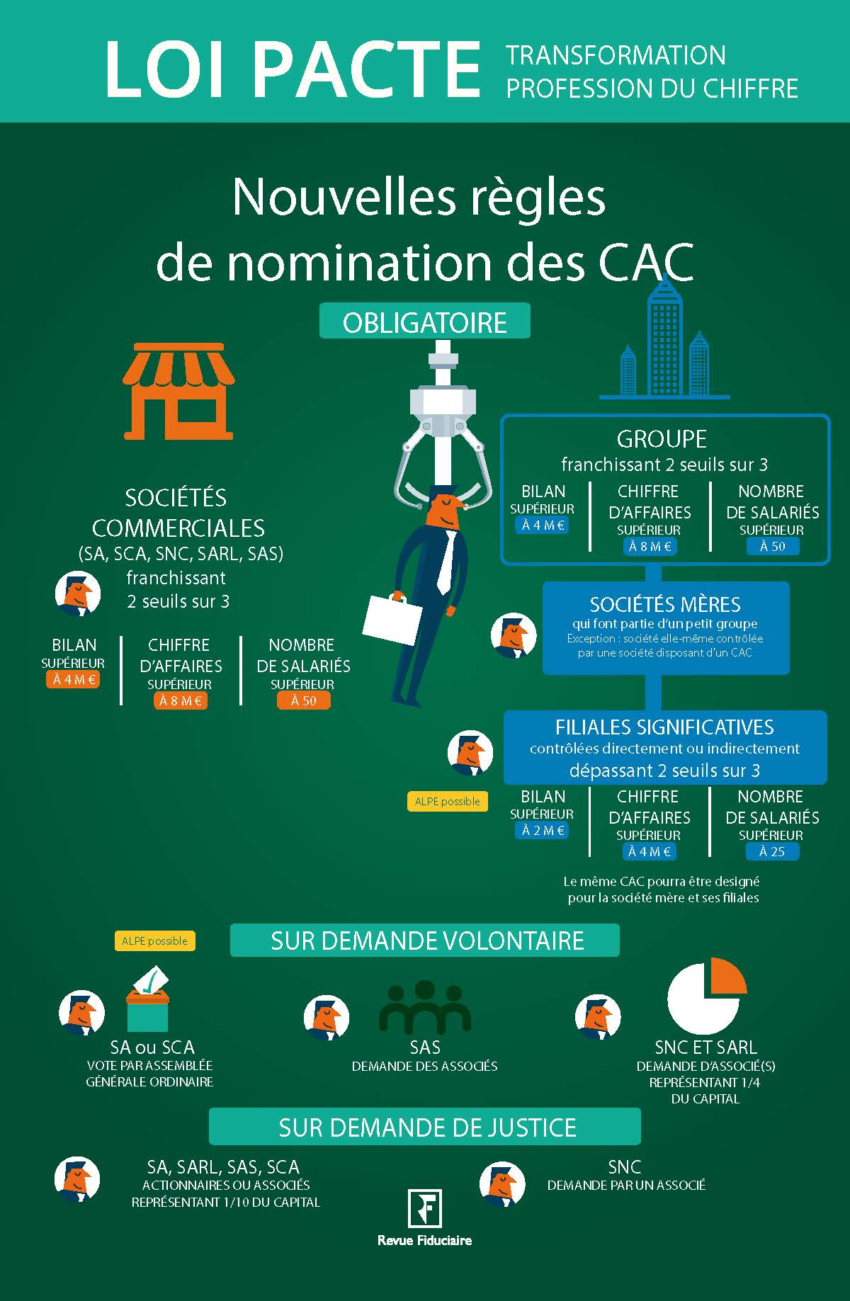 infographie loi pate - CAC